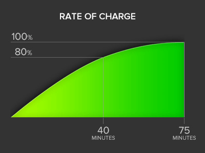 supercharger.rates